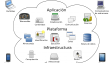 cloud computing - nube